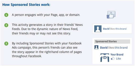 How Facebook Sponsored Stories Work