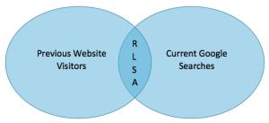 RLSAs Diagram