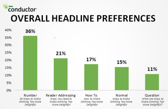 The most engaging content headlines