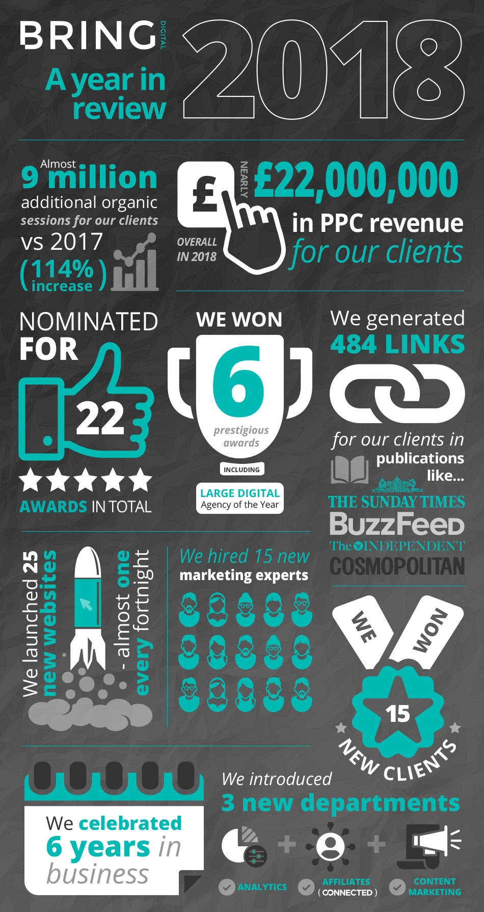 Infographic showcasing 10 impressive stats from 2018 for Bring Digital
